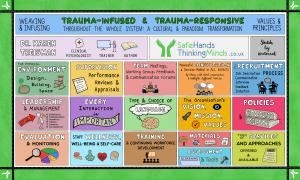 trauma infused organsiation